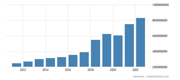bangladesh service exports bop us dollar wb data