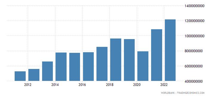 bangladesh service imports bop us dollar wb data