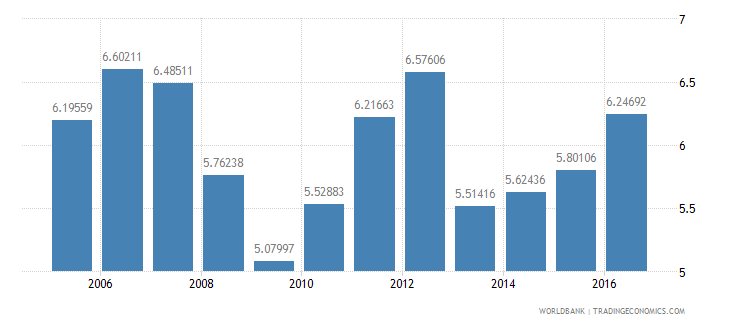 bangladesh services etc  value added annual percent growth wb data