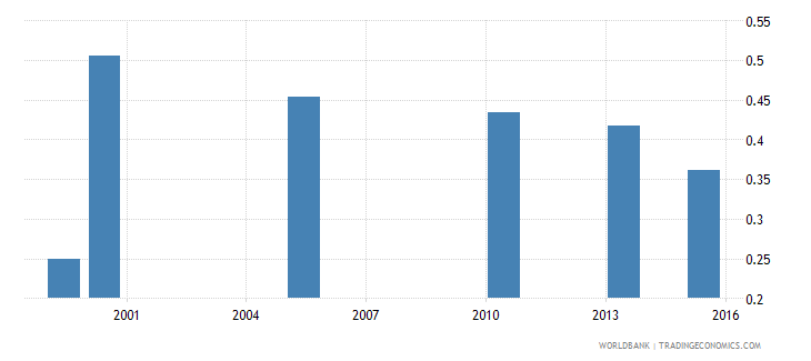 bangladesh share of employed in agriculture  male wb data