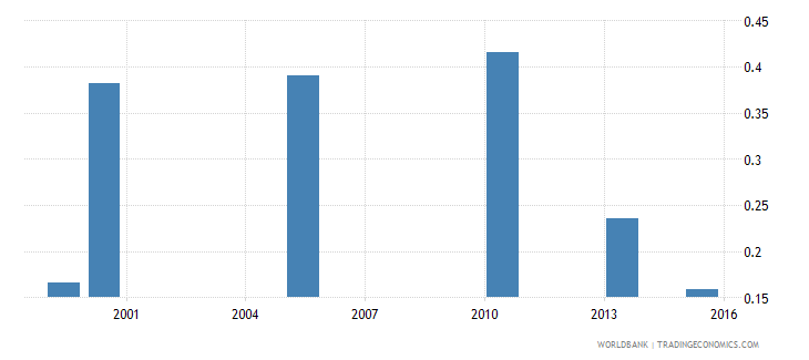 bangladesh share of employed in industry  female wb data