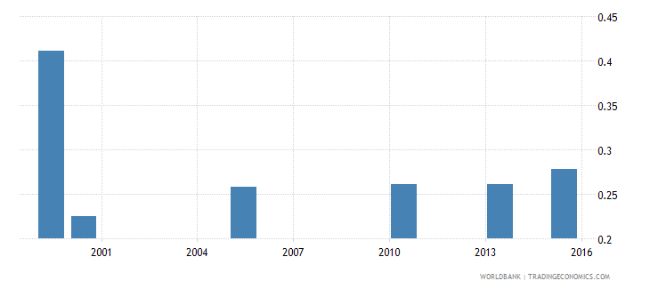 bangladesh share of employed in services  elderly wb data