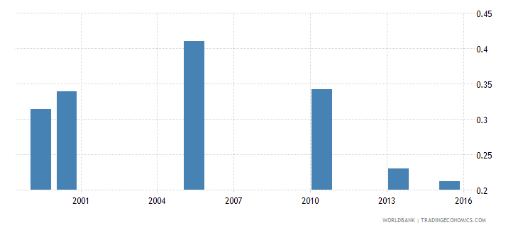 bangladesh share of employed in services  female wb data
