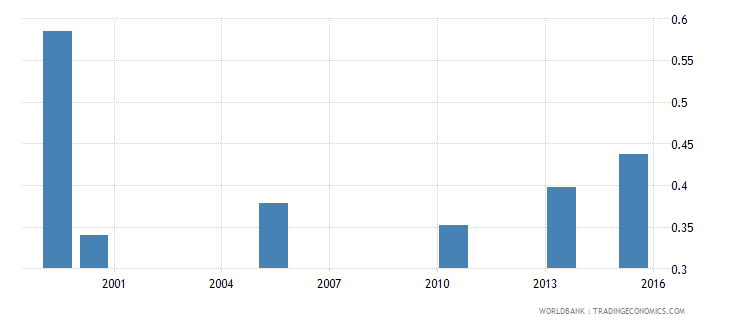 bangladesh share of employed in services  male wb data