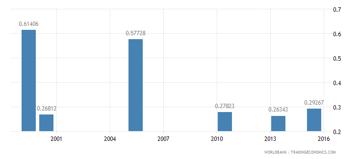 bangladesh share of employed in services  rural wb data