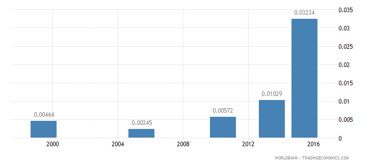 bangladesh share of employed workers who are employers  working age wb data