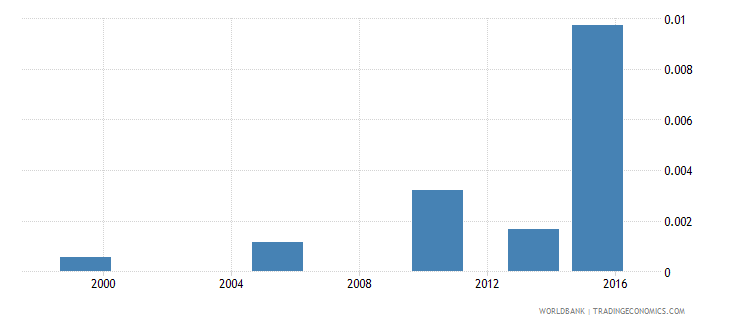 bangladesh share of employed workers who are employers  youth wb data