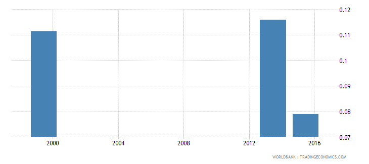 bangladesh share of employed workers who are unpaid  elderly wb data