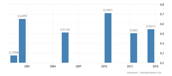 bangladesh share of employed workers who are wage employees  urban wb data