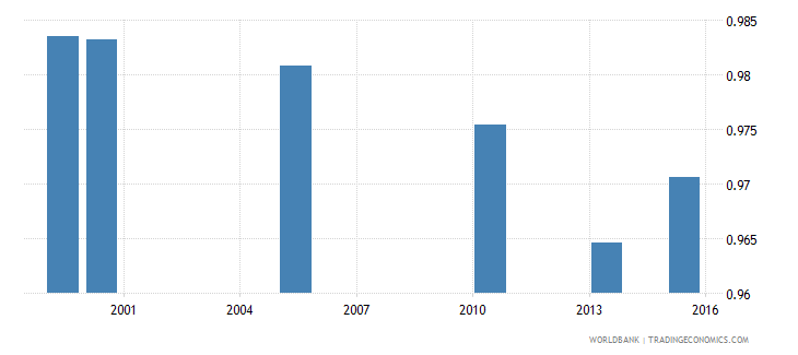bangladesh share of households with working age adults  male wb data