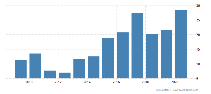 bangladesh short term debt percent of exports of goods services and income wb data