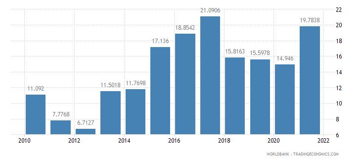 bangladesh short term debt percent of total external debt wb data
