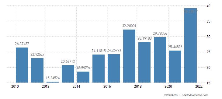 bangladesh short term debt percent of total reserves wb data
