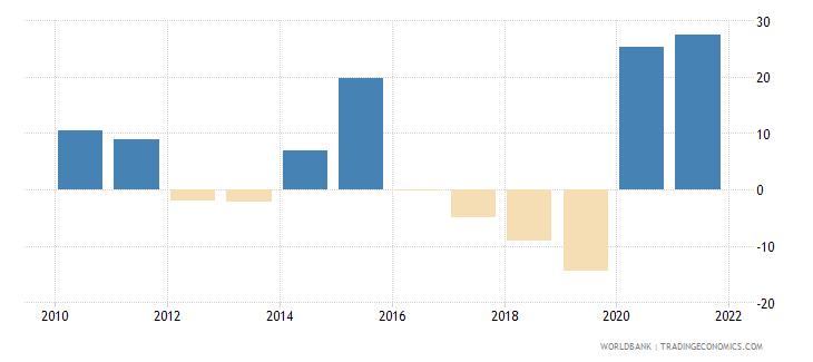 bangladesh stock market return percent year on year wb data