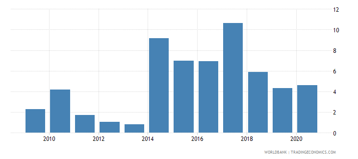 bangladesh stock market total value traded to gdp percent wb data
