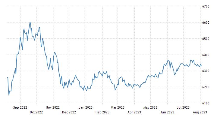 Bangladesh Stock Market (DSE General)