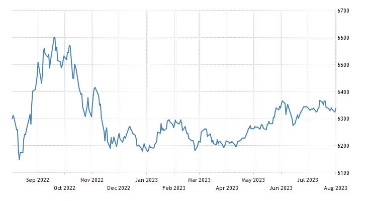 Bangladesh Stock Market (DSE Broad)