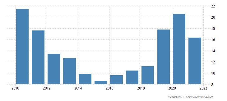 bangladesh stock price volatility wb data