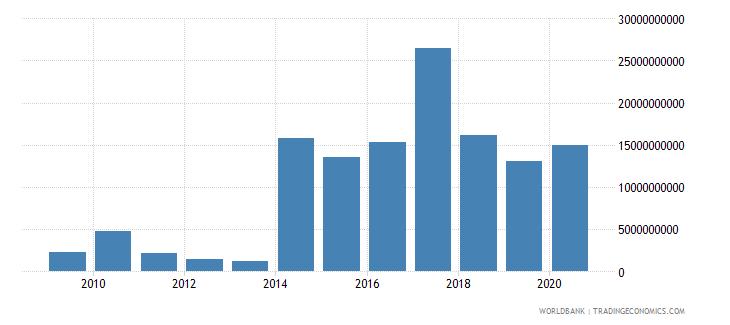 bangladesh stocks traded total value us dollar wb data