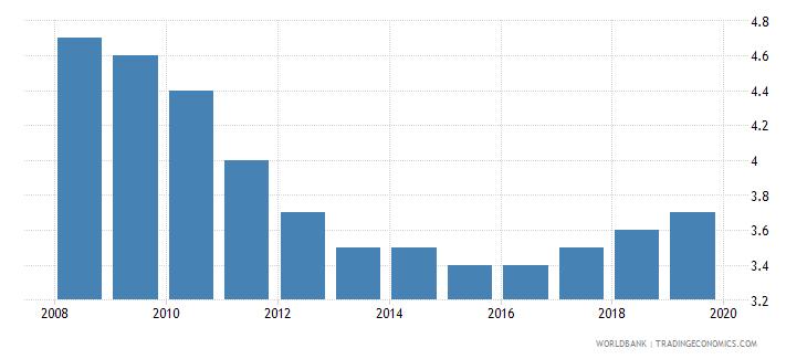 bangladesh suicide mortality rate per 100000 population wb data