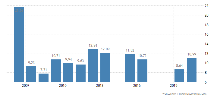 bangladesh tariff rate applied weighted mean all products percent wb data