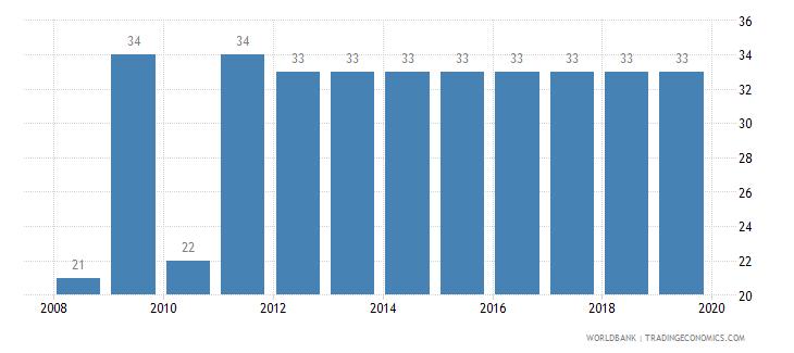 bangladesh tax payments number wb data