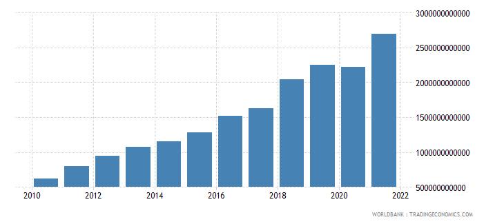 bangladesh tax revenue current lcu wb data