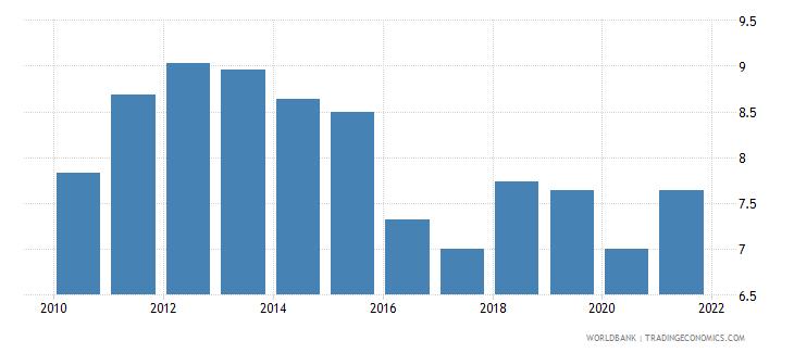 bangladesh tax revenue percent of gdp wb data