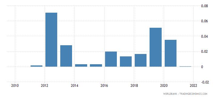 bangladesh taxes on exports percent of tax revenue wb data