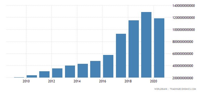 bangladesh taxes on goods and services current lcu wb data