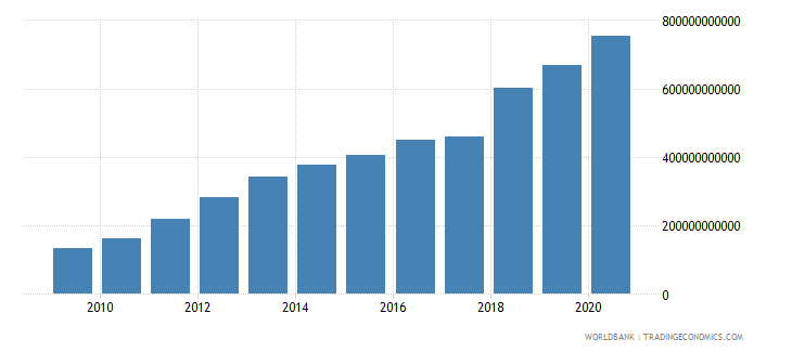 bangladesh taxes on income profits and capital gains current lcu wb data