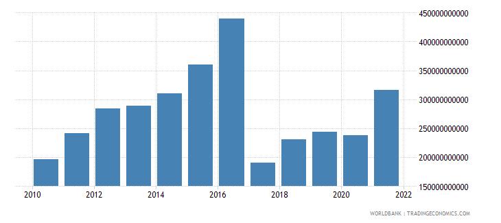bangladesh taxes on international trade current lcu wb data