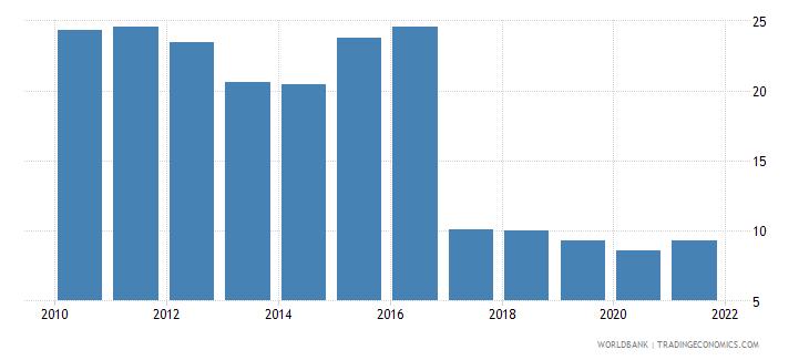 bangladesh taxes on international trade percent of revenue wb data