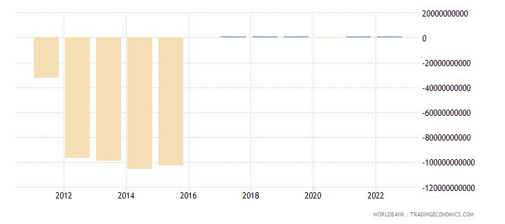 bangladesh terms of trade adjustment constant lcu wb data