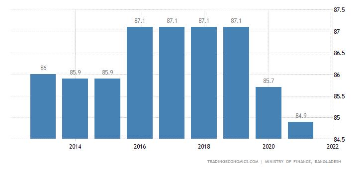 Bangladesh Terms of Trade