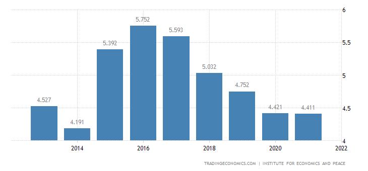 Bangladesh Terrorism Index