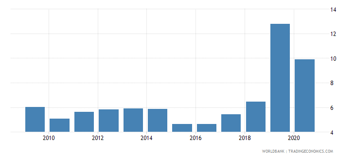 bangladesh total debt service percent of exports of goods services and income wb data