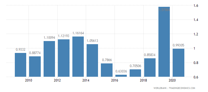 bangladesh total debt service percent of gni wb data