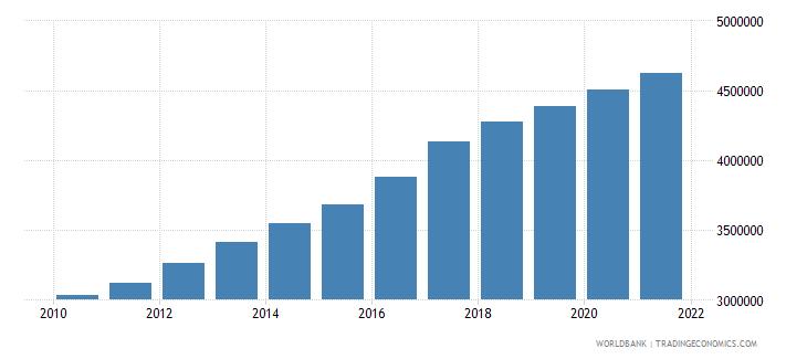 bangladesh total fisheries production metric tons wb data