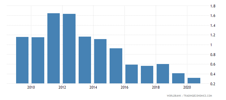 bangladesh total natural resources rents percent of gdp wb data