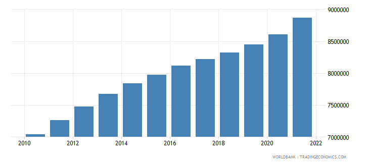 bangladesh total population for age 65 and above only 2005 and 2010 in number of people wb data