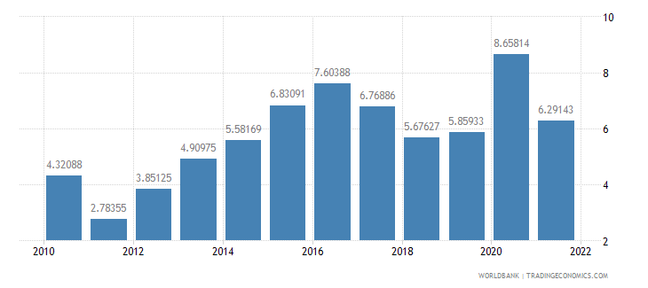bangladesh total reserves in months of imports wb data