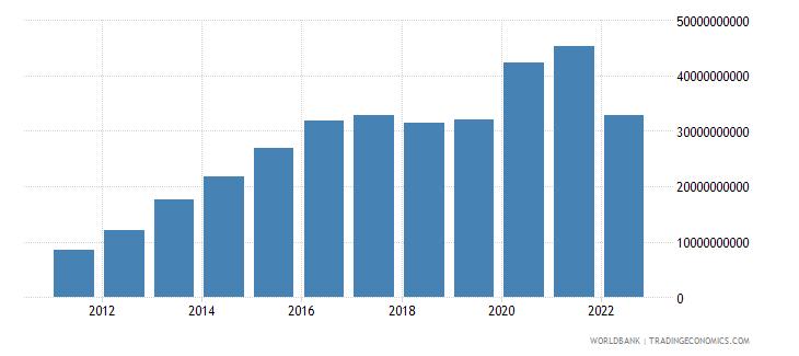 bangladesh total reserves minus gold us dollar wb data