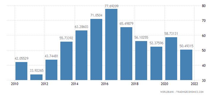 bangladesh total reserves percent of total external debt wb data