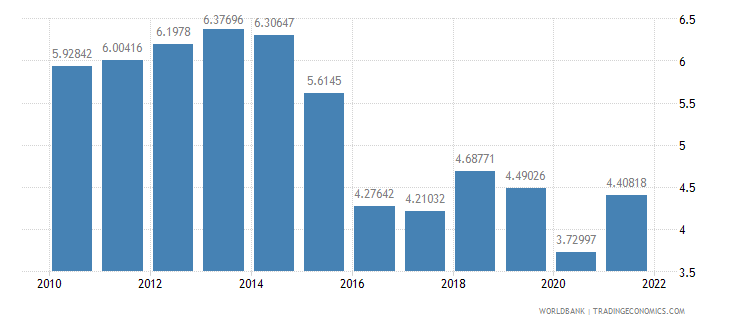 bangladesh trade in services percent of gdp wb data