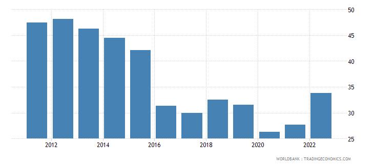 bangladesh trade percent of gdp wb data
