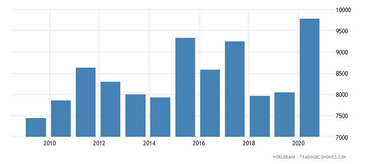 bangladesh trademark applications resident by count wb data