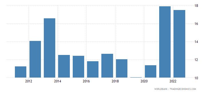 bangladesh transport services percent of service exports bop wb data