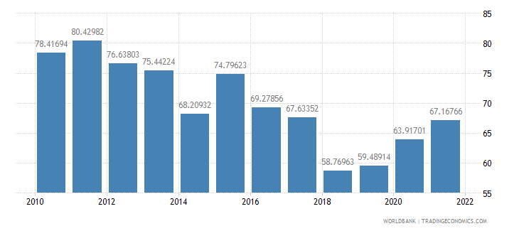 bangladesh transport services percent of service imports bop wb data