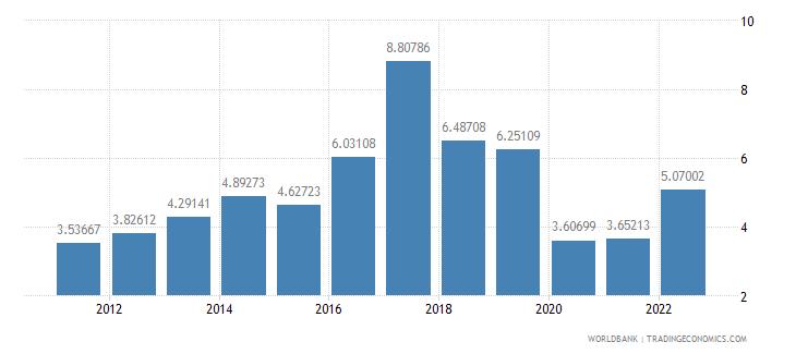 bangladesh travel services percent of service exports bop wb data